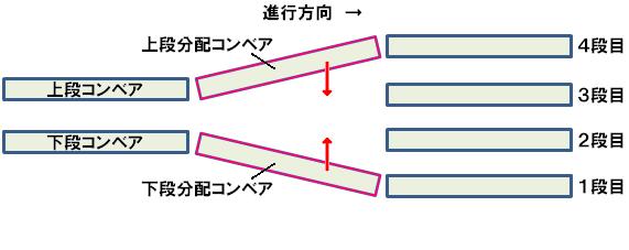 段積乗移り装置の一例